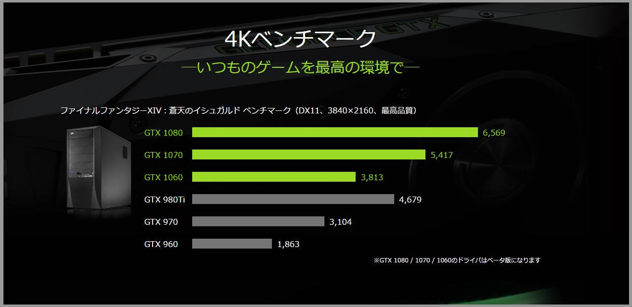 GeForce4kベンチマーク比較