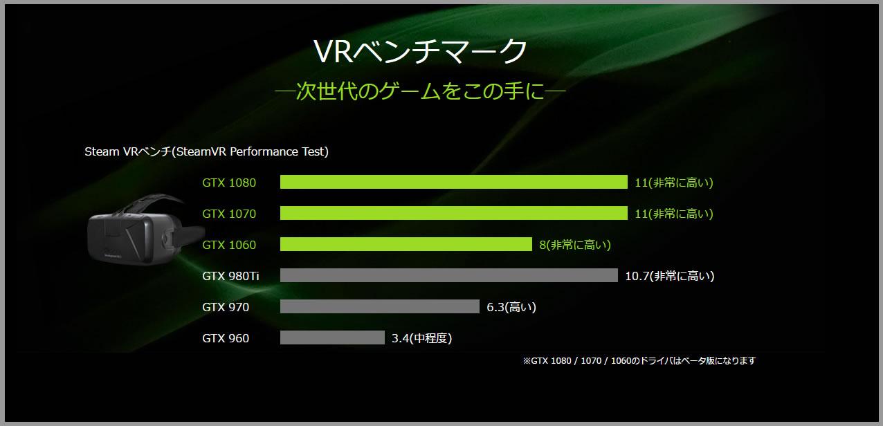 GeForceVRベンチマーク比較