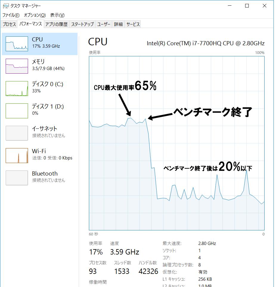 CPU稼働率